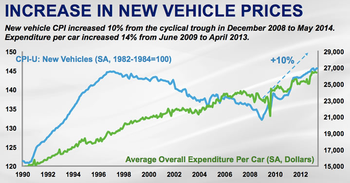 Average Car Loan Period
