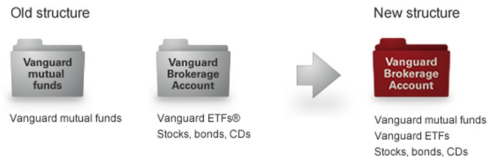 Is a brokerage account taxable