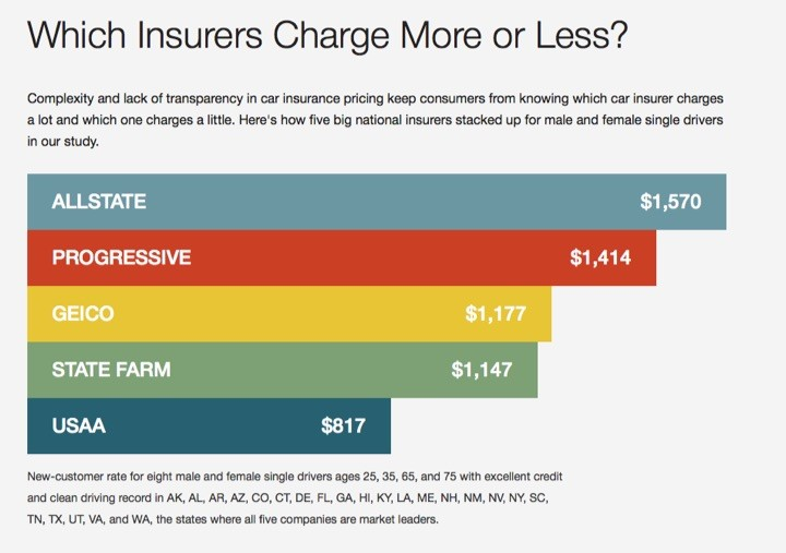 Average Car Insurance >> Consumer Reports on Auto Insurance: Watch Your Credit Score, Shopping Behavior — My Money Blog