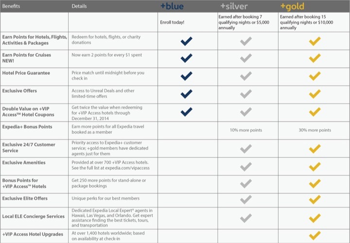 expedia_tiers_small