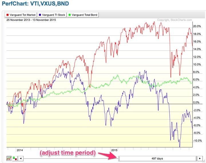 vg_bonds_stockcharts