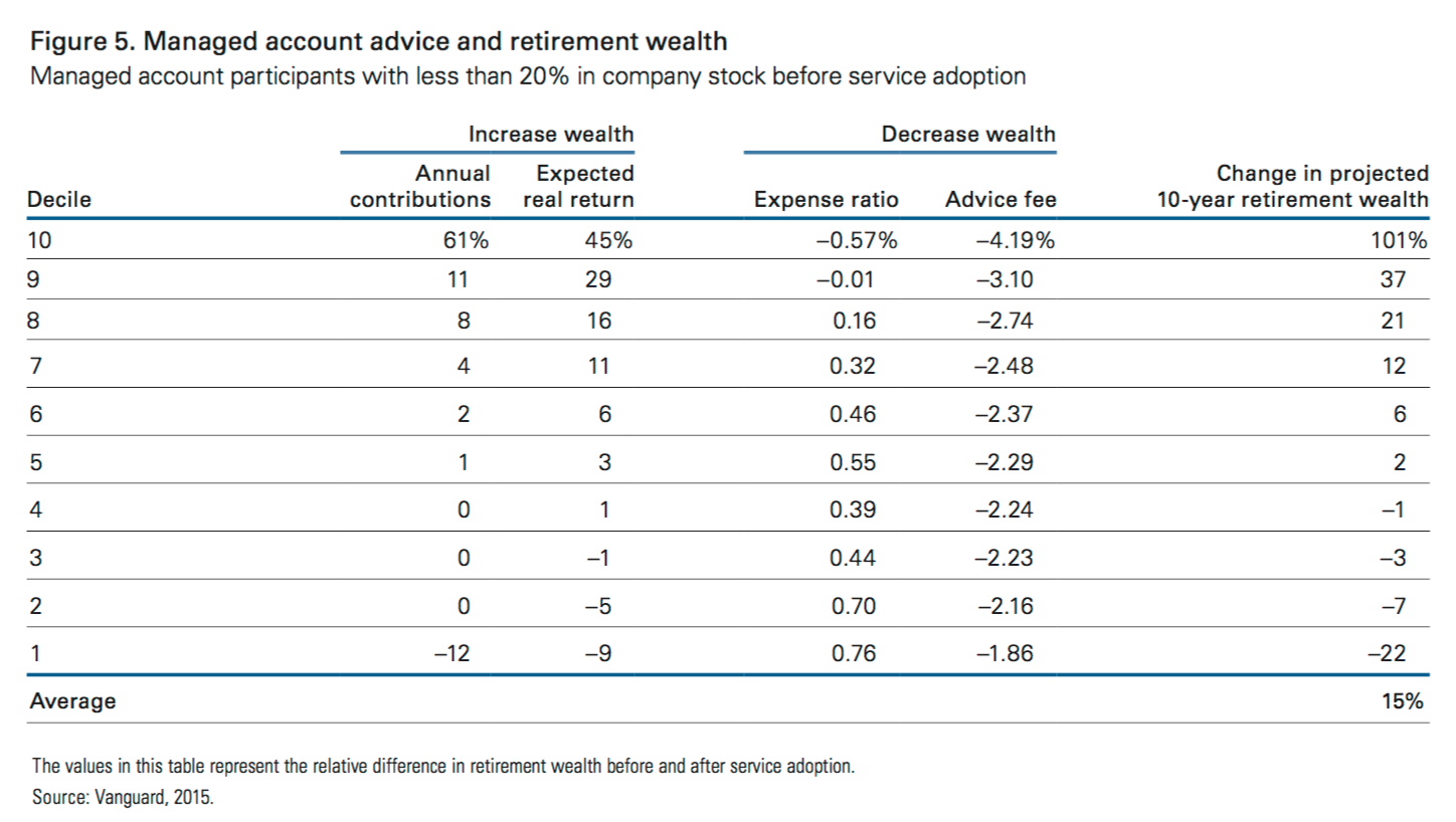 Vanguard managed account program vmap review cost vs benefits the bottom decile is mostly affected by the fact that they simply chose to save less money lower annual contribution rate and they lowered their stock biocorpaavc