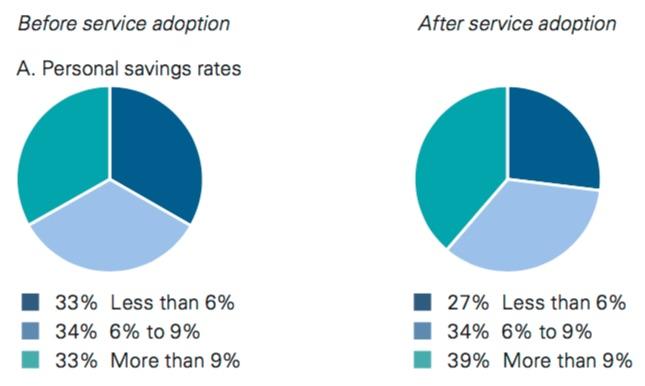 vmap_savings