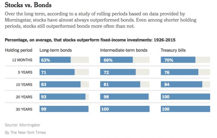 nyt_100stocks_bonds
