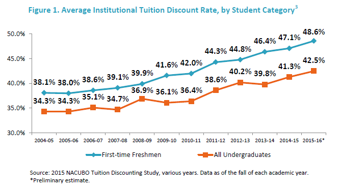 the price hike of college tuition over the past decade Tuition and fees increased by a few percentage points across the board, and aid failed to keep pace, annual college board report shows tuition and fees increased by a few percentage points.