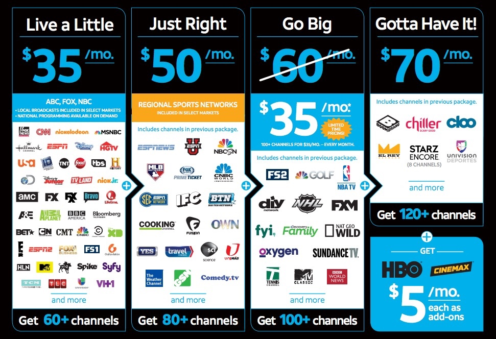DirecTV Now Review + Free Apple TV or Fire TV Stick Promotions ...