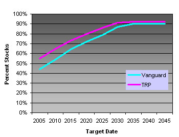 Vanguard vs T Rowe Price Asset Allocation