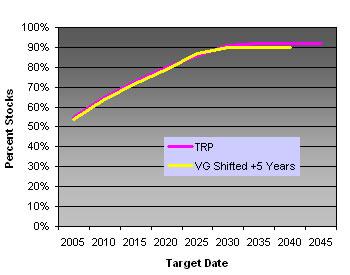Vanguard vs T Rowe Price Asset Allocation