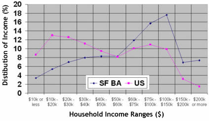 Income Distribution
