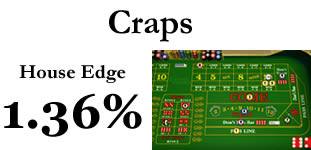 Winning at craps strategy
