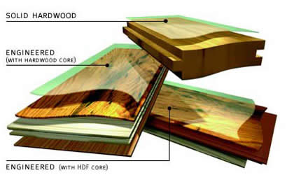 Engineered Hardwood Floors Get Dents Out Engineered