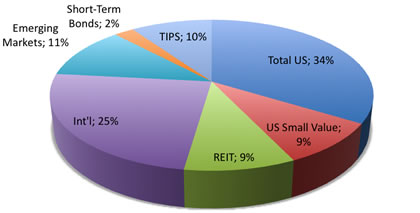 Pie Chart of Investment Portfolio