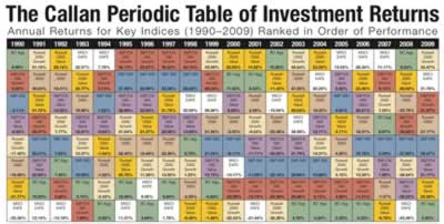 2010 investment returns by asset class my money blog as you can see the top performing asset classes is nearly impossible to predict so holding multiple low correlation asset classes and rebalancing can be urtaz Image collections