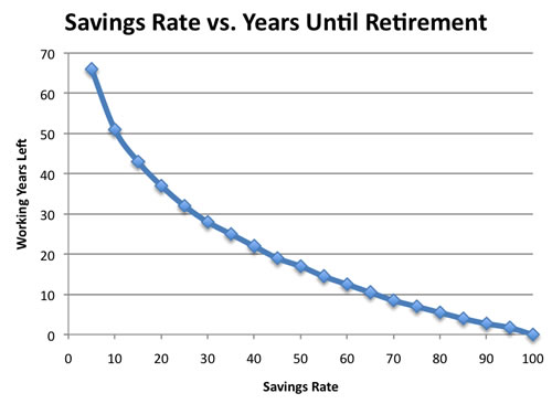 How Many Years Until You Can Reach Early Retirement? — My
