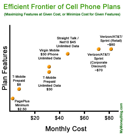 Optimize Your Cell Phone Plan: The Wireless Efficient