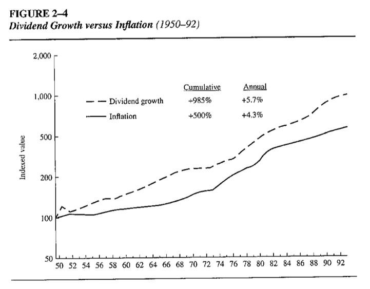 divinflation
