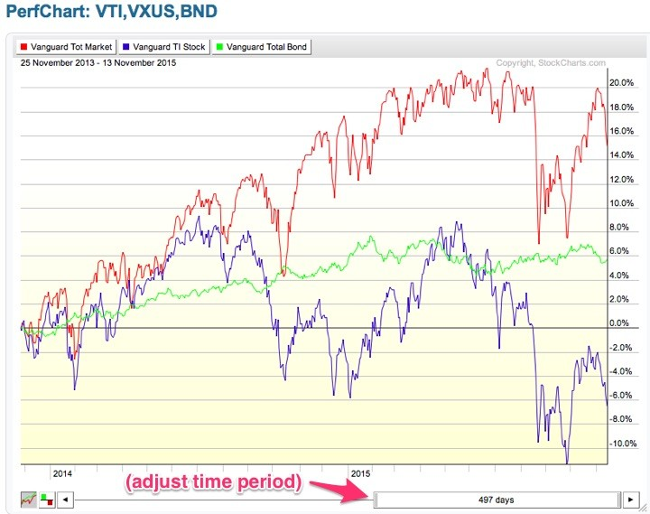 vg_bonds_stockcharts