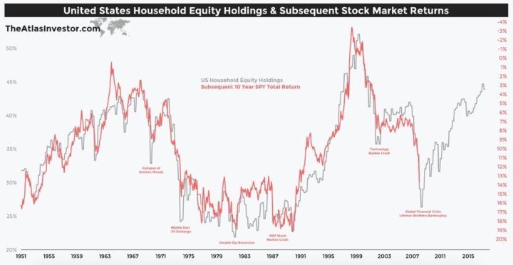 Household Equity Ownership Percentage vs. Future Stock Market Returns