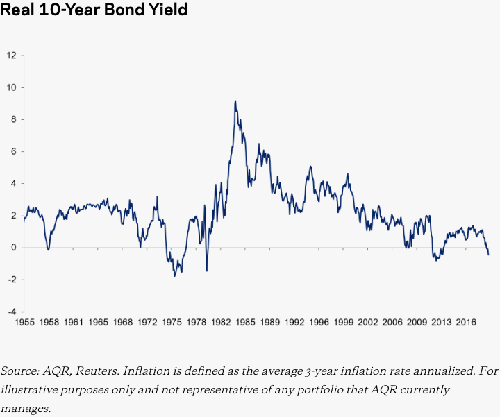 Inflation-Adjusted (Real) US Treasury Bond Yield, 1955-2019