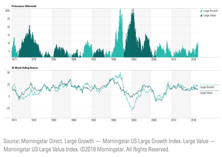 Long Cycles and Hot Asset Classes: Large Cap Growth vs. Value Stocks
